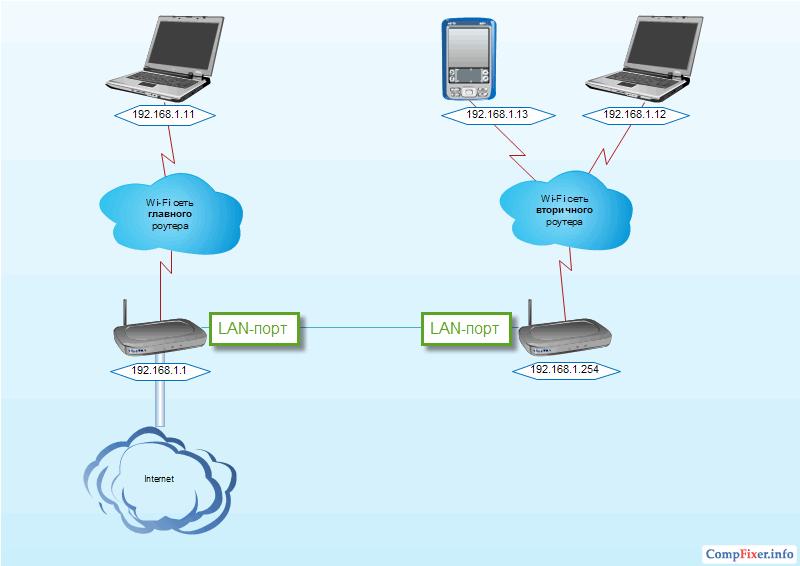 Как сделать два роутера в одну сеть - Russkij-Litra.ru