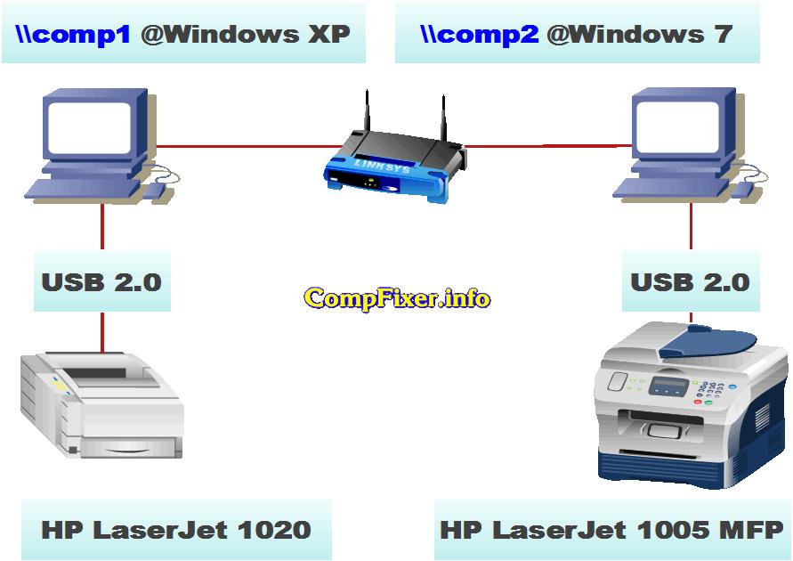 Подключение принтера по сети, когда 2 компьютера работают на разных ос.