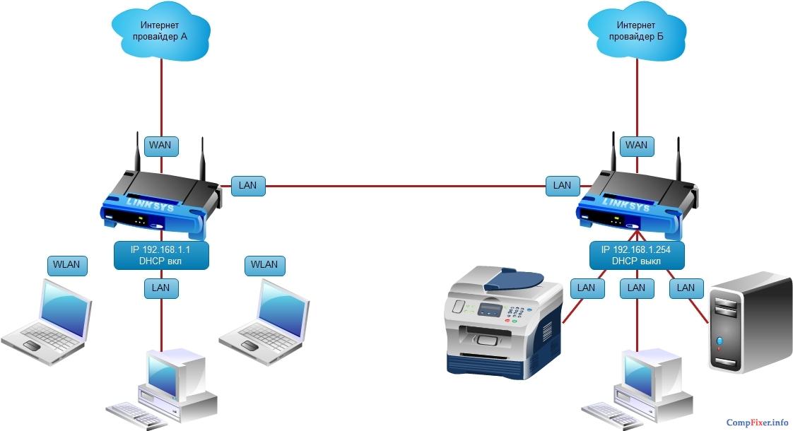 Схема локальной сети с двумя
