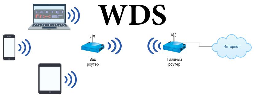 Настройка WDS на роутере TP-Link